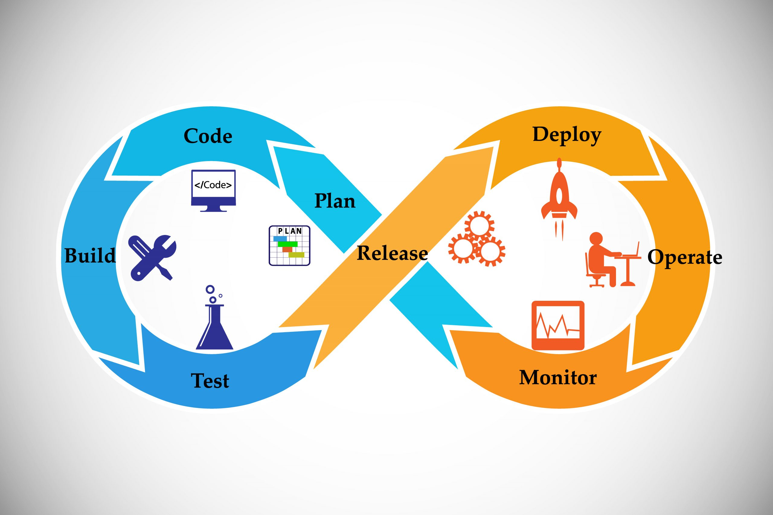 The role of DevOps in a software-led company